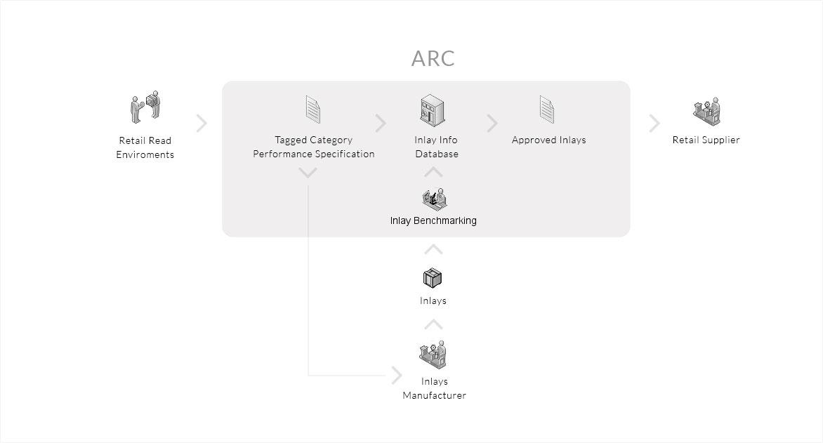 arc-process